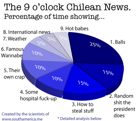 Pie chart showing the percentage of airtime of the Chilean primetime News at 9